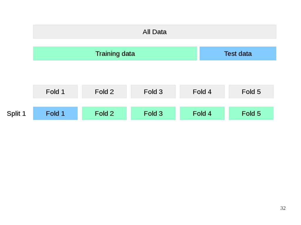 32 All Data Training data Test data Fold 1 Fold...