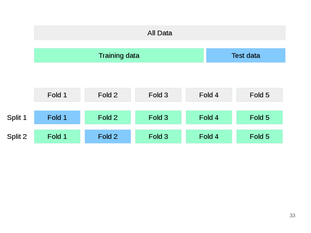 33 All Data Training data Test data Fold 1 Fold...