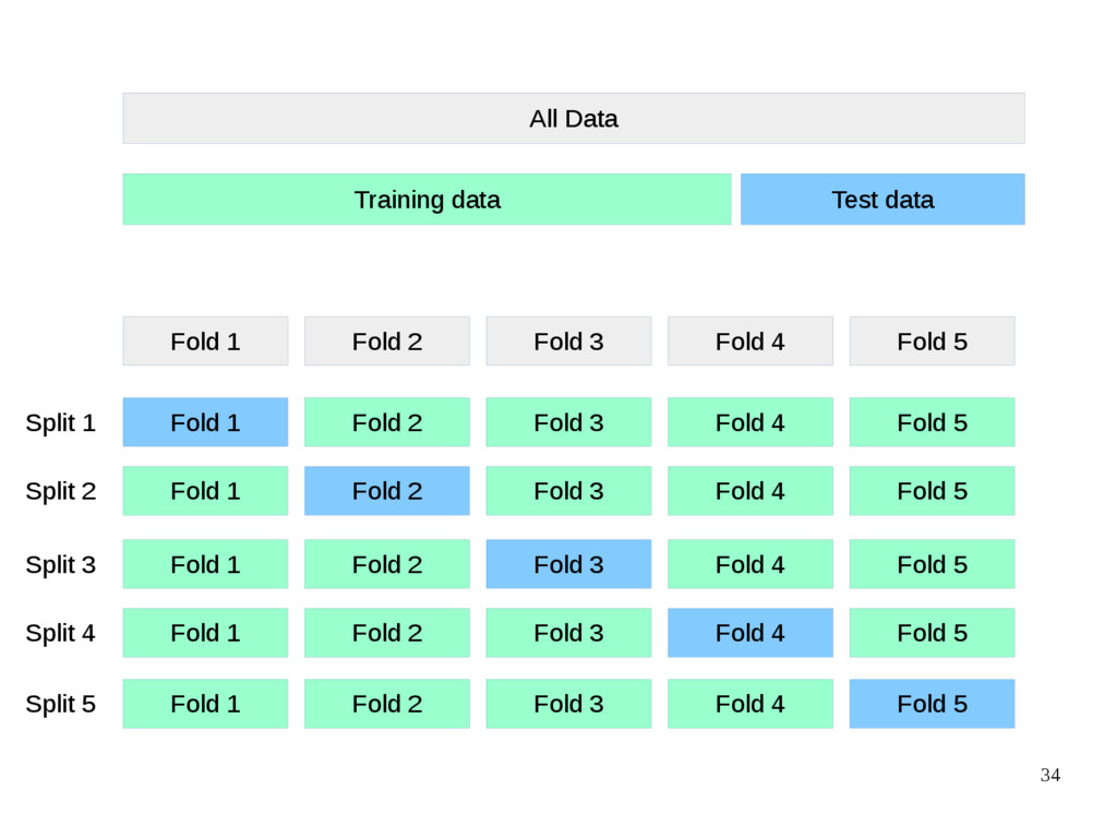 34 All Data Training data Test data Fold 1 Fold...
