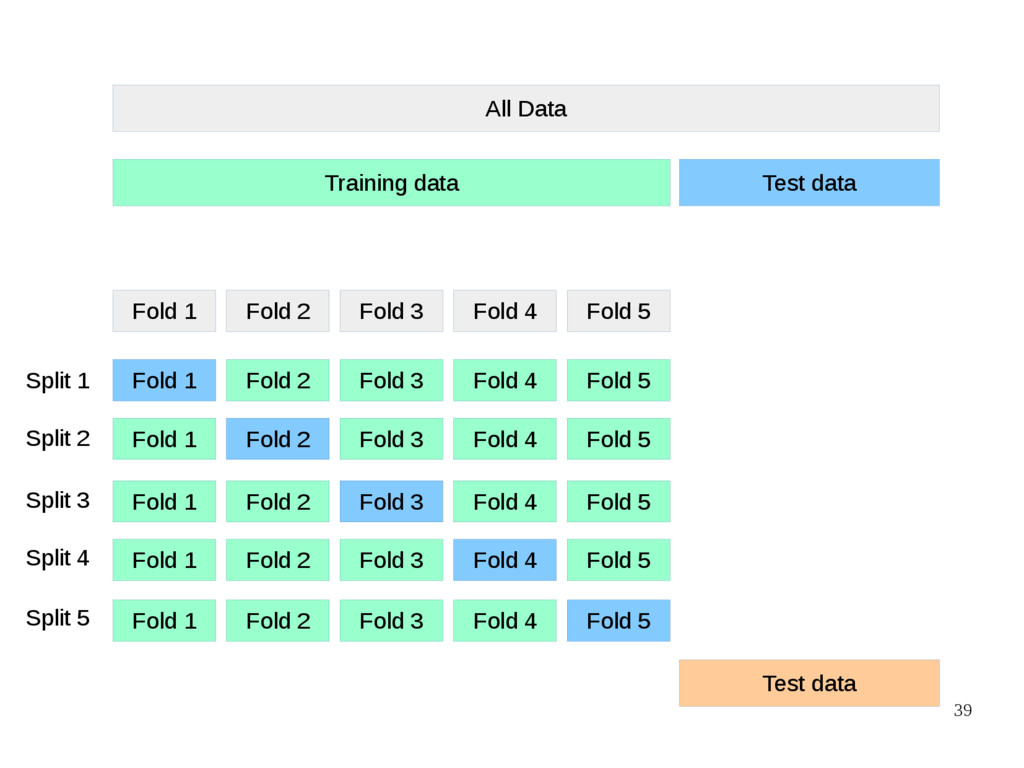 39 All Data Training data Test data Fold 1 Fold...