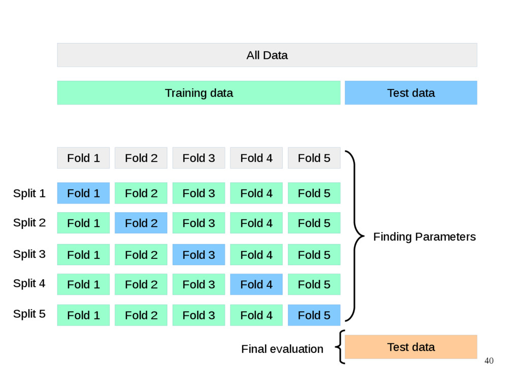 40 All Data Training data Test data Fold 1 Fold...