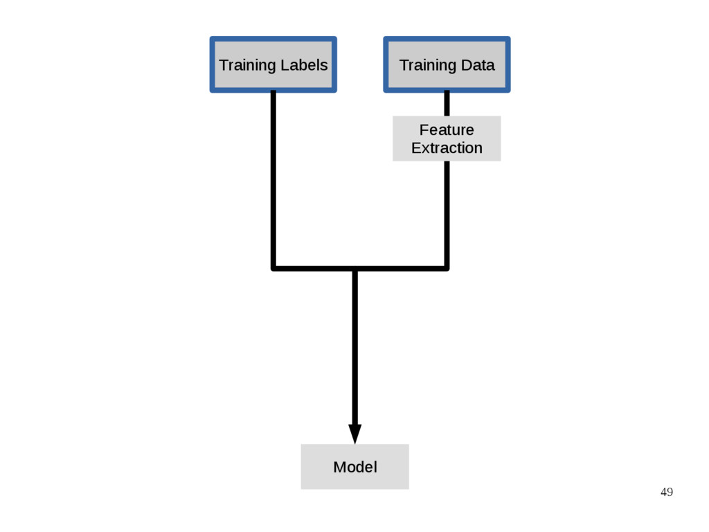 49 Training Data Training Labels Model Feature ...