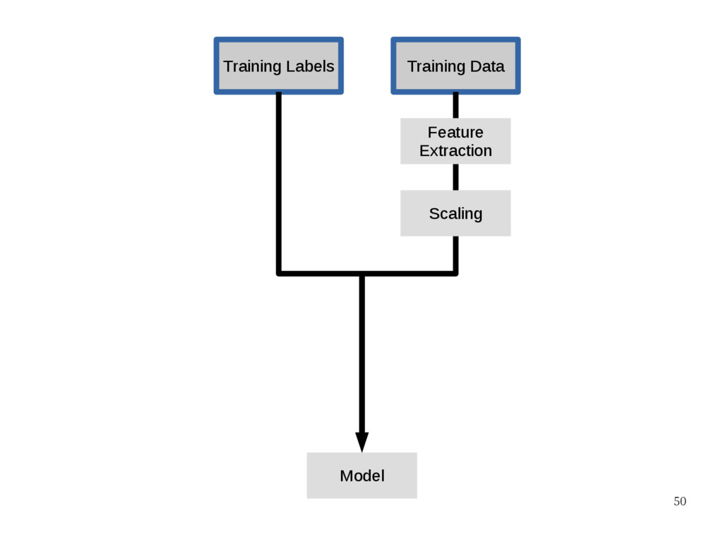 50 Training Data Training Labels Model Feature ...