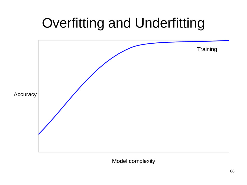 68 Overfitting and Underfitting Model complexit...