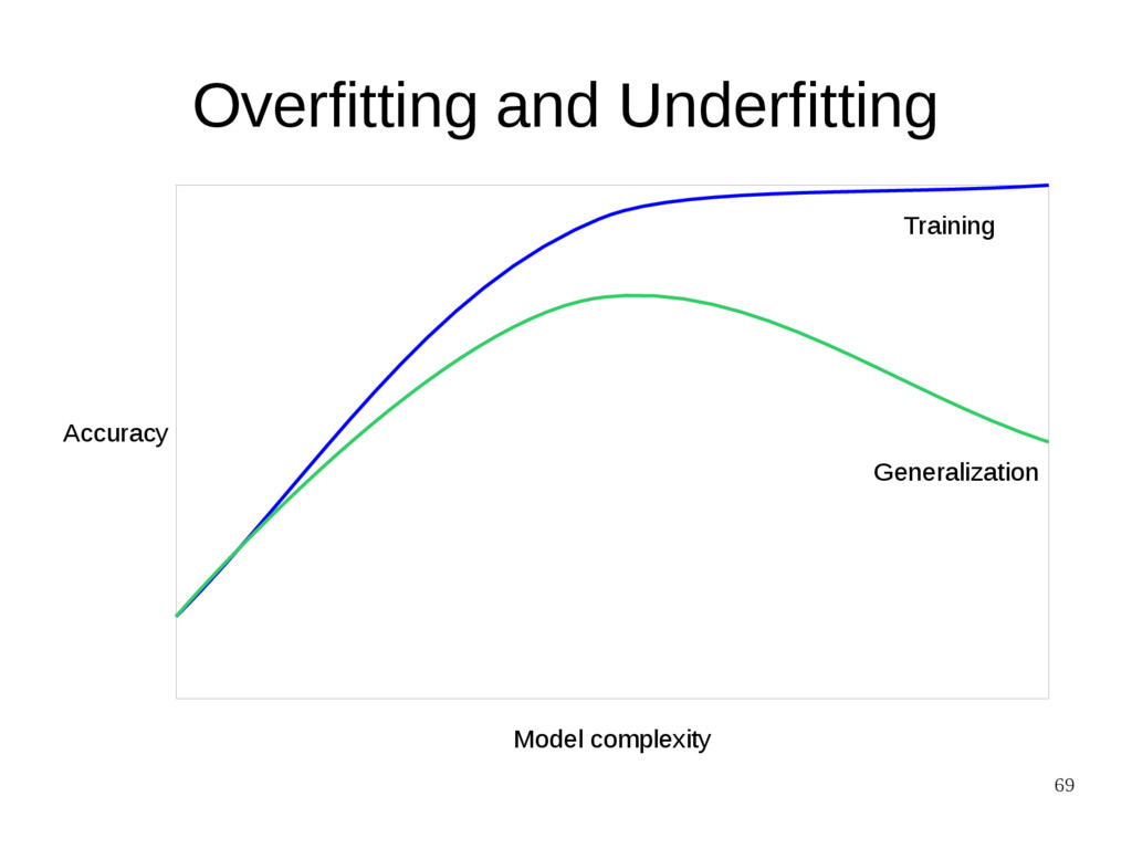 69 Overfitting and Underfitting Model complexit...