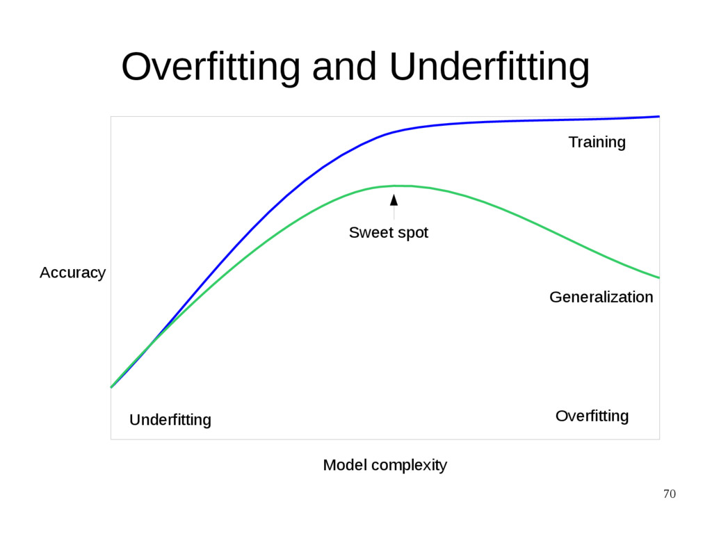 70 Overfitting and Underfitting Model complexit...