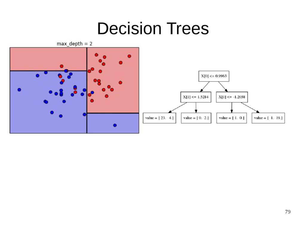 79 Decision Trees