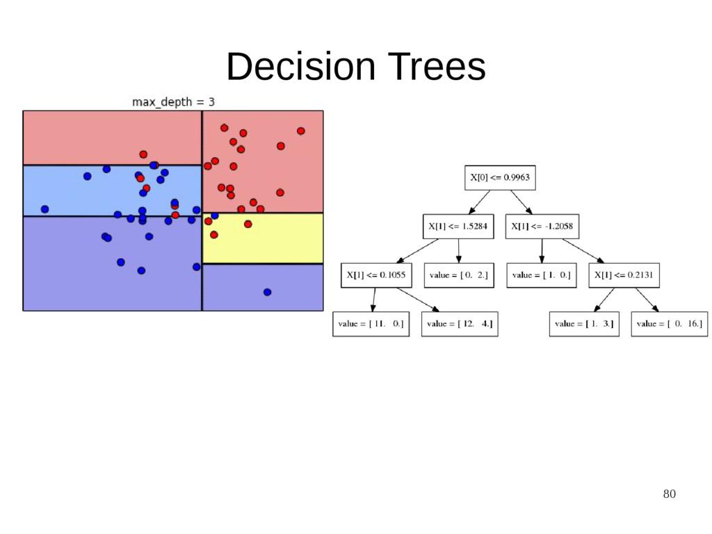 80 Decision Trees