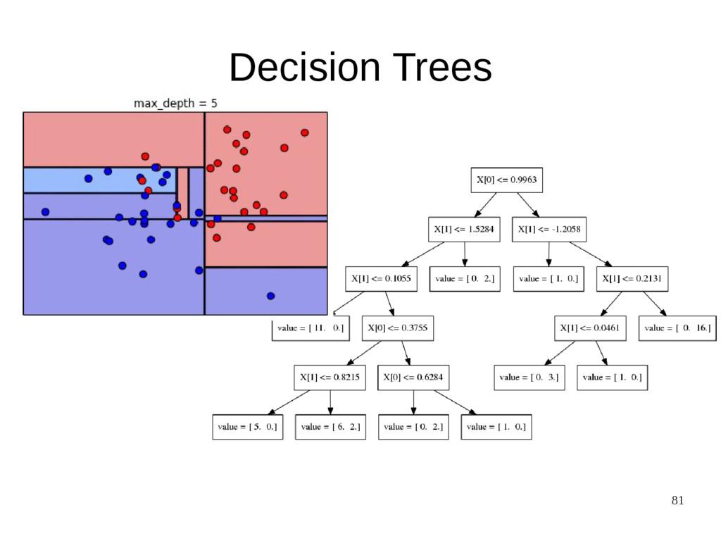 81 Decision Trees