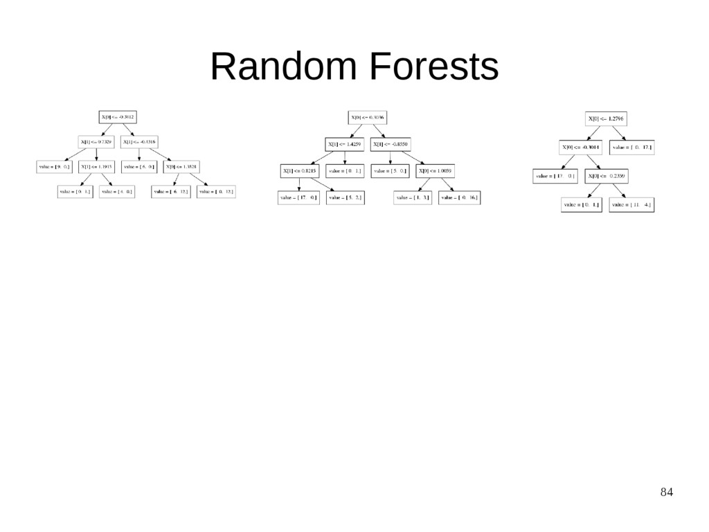 84 Random Forests