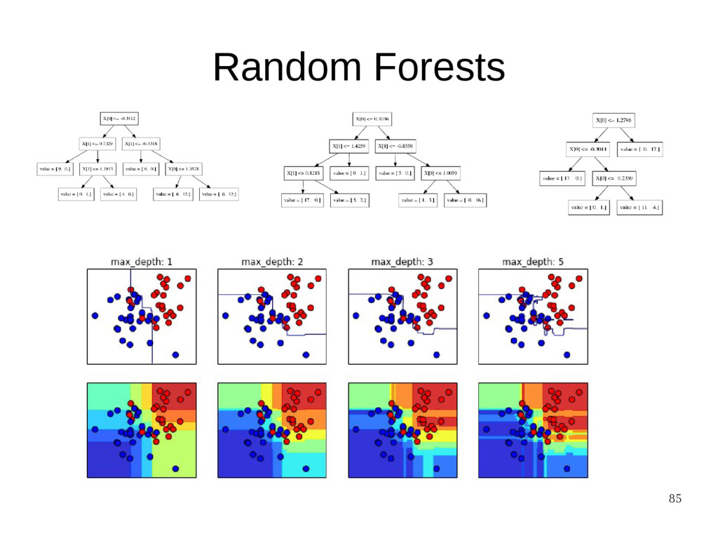 85 Random Forests