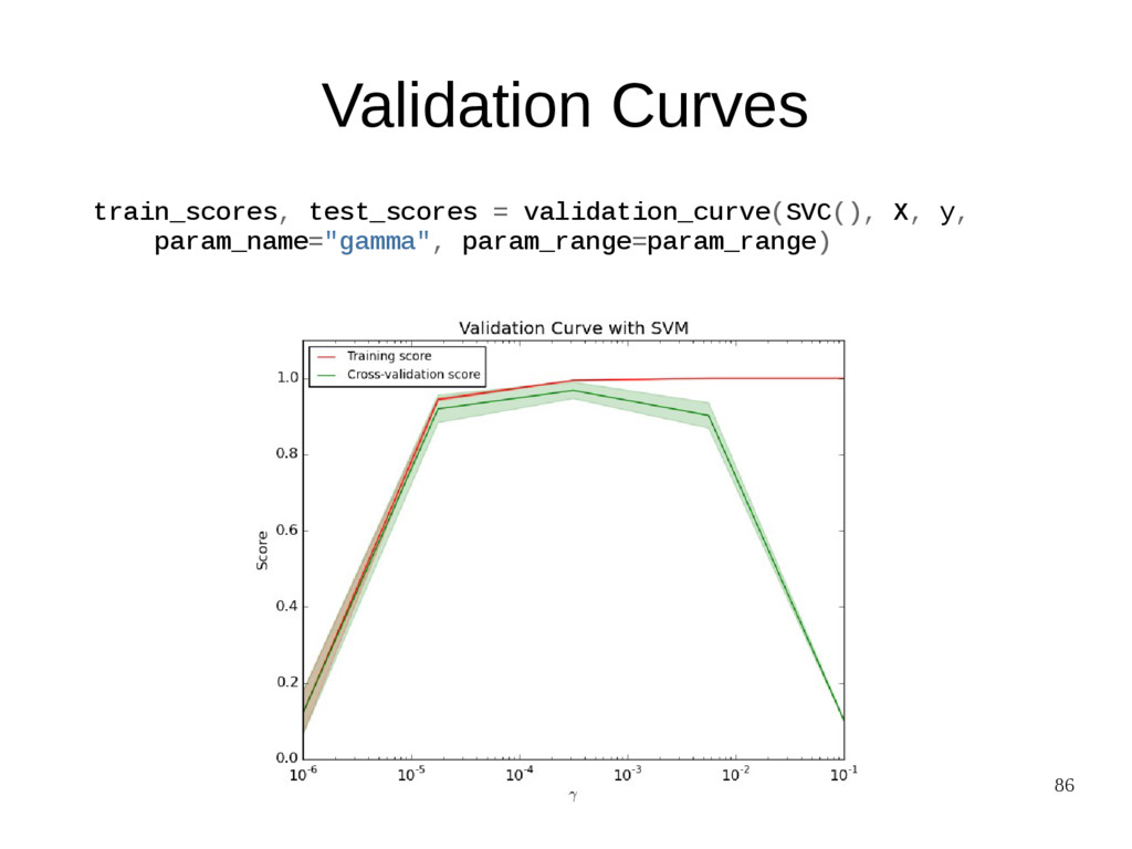 86 Validation Curves train_scores, test_scores ...