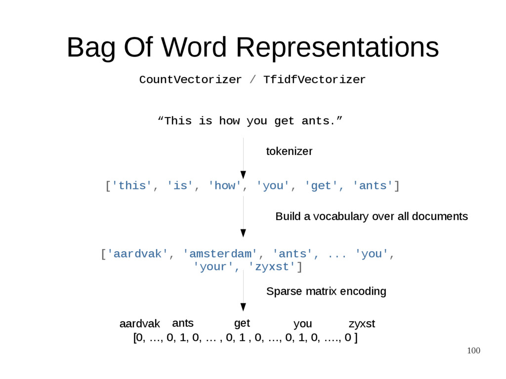"100 Bag Of Word Representations ""This is how yo..."