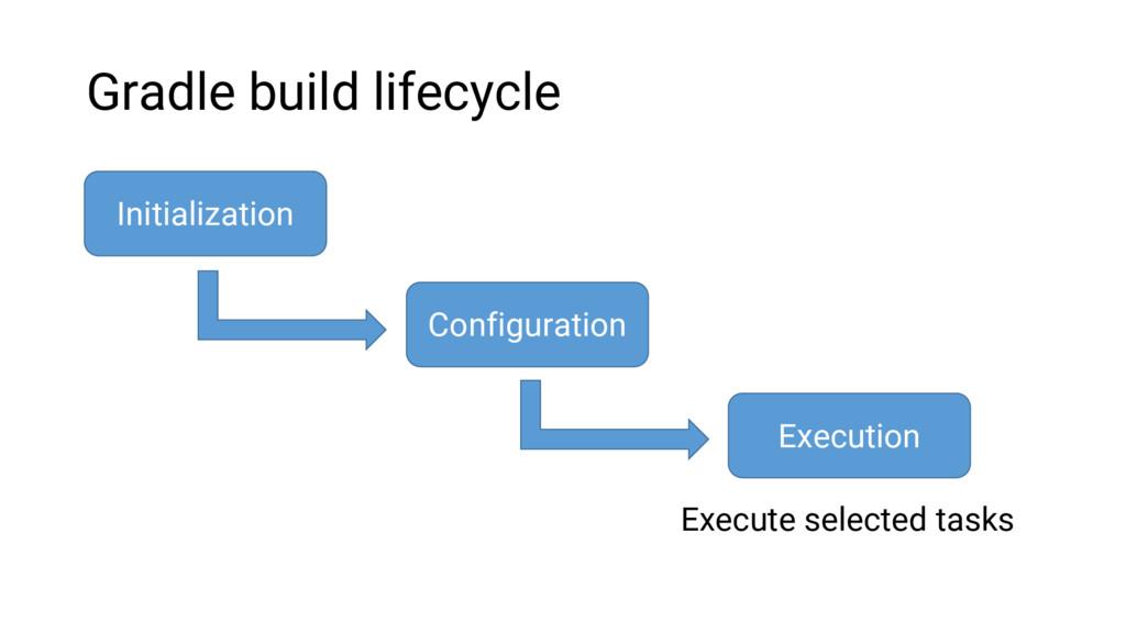 Gradle build lifecycle Initialization Configura...