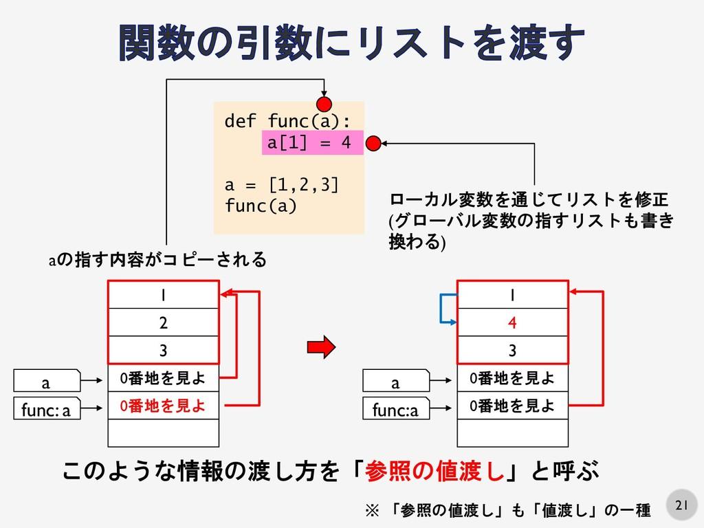 21 3 0番地を見よ 0番地を見よ 1 2 a aの指す内容がコピーされる func: a ...