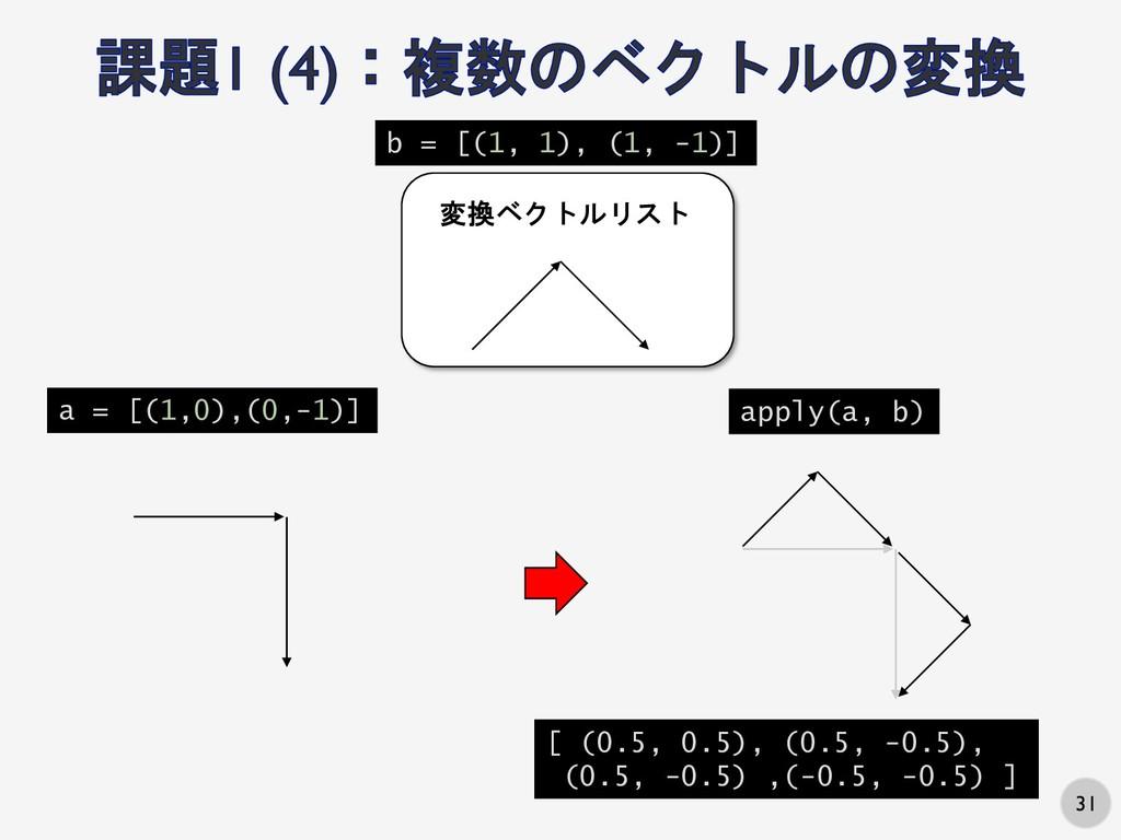 31 変換ベクトルリスト a = [(1,0),(0,-1)] b = [(1, 1), (1...