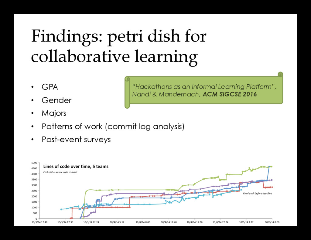 Findings: petri dish for collaborative learning...