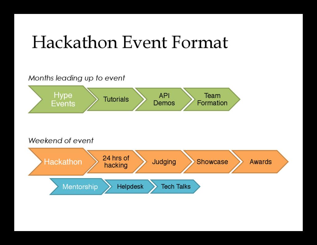 Hackathon Event Format Hype Events Tutorials AP...