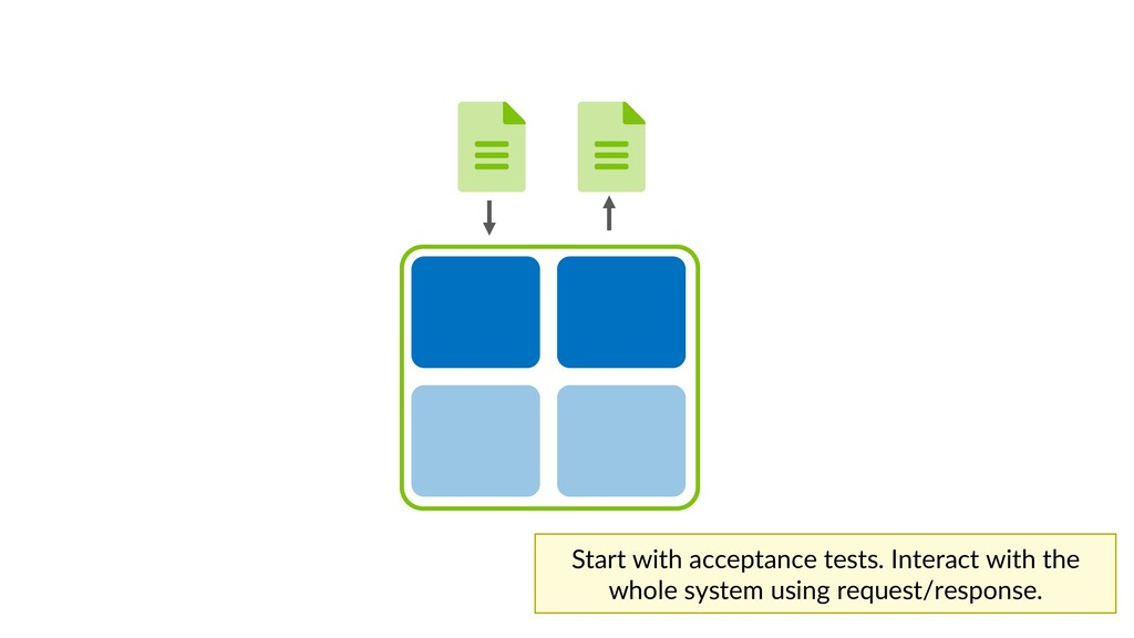 Start with acceptance tests. Interact with the ...