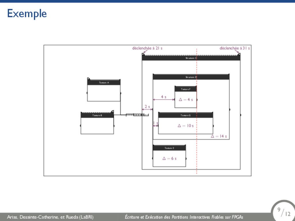 Exemple Texture B Texture A Structure C Structu...