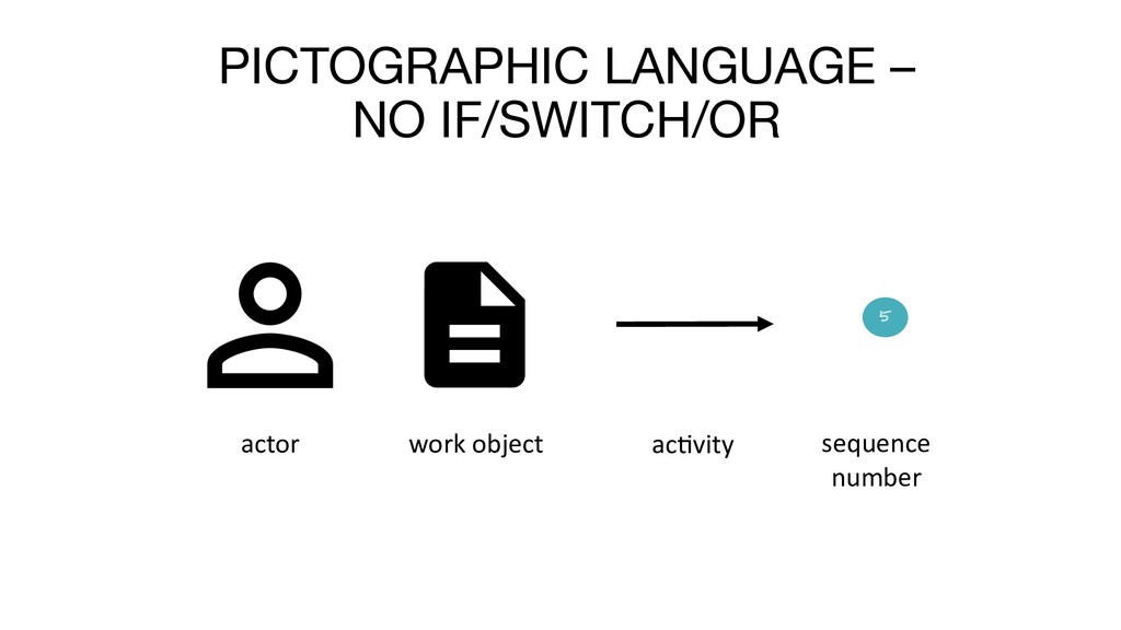 PICTOGRAPHIC LANGUAGE – NO IF/SWITCH/OR actor w...