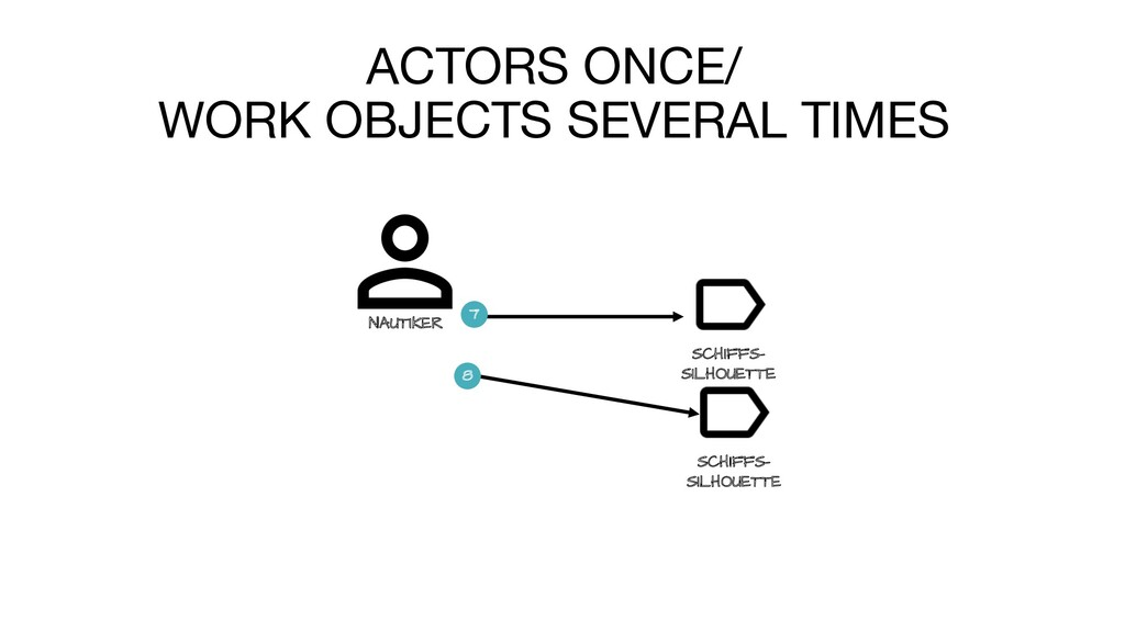 ACTORS ONCE/ WORK OBJECTS SEVERAL TIMES LEGT NA...