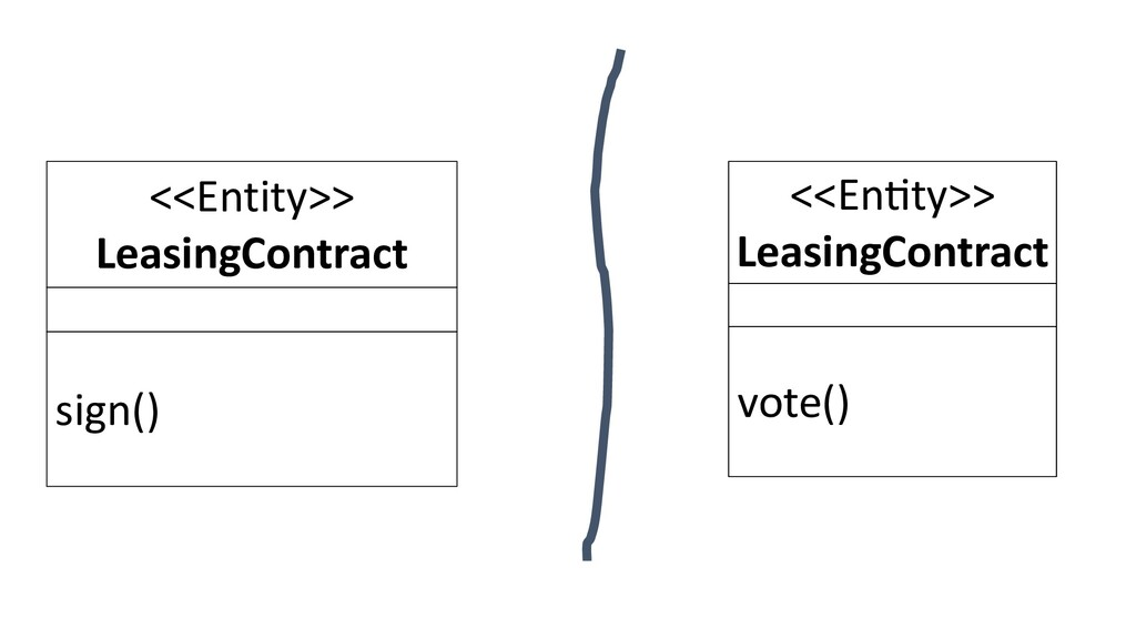 <<Entity>> LeasingContract sign() <<En$ty>> Lea...