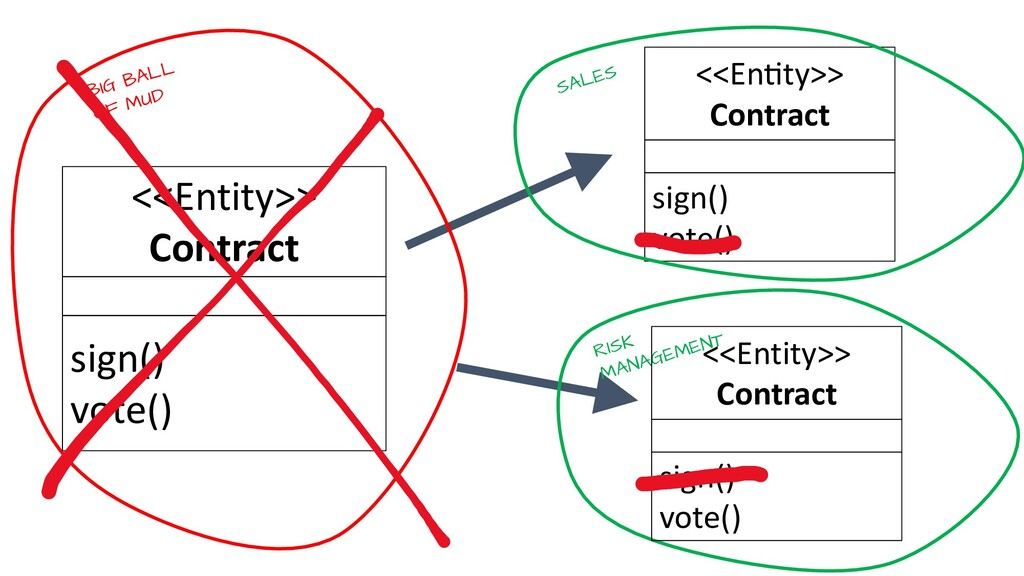 <<En2ty>> Contract sign() vote() SALES RISK MAN...