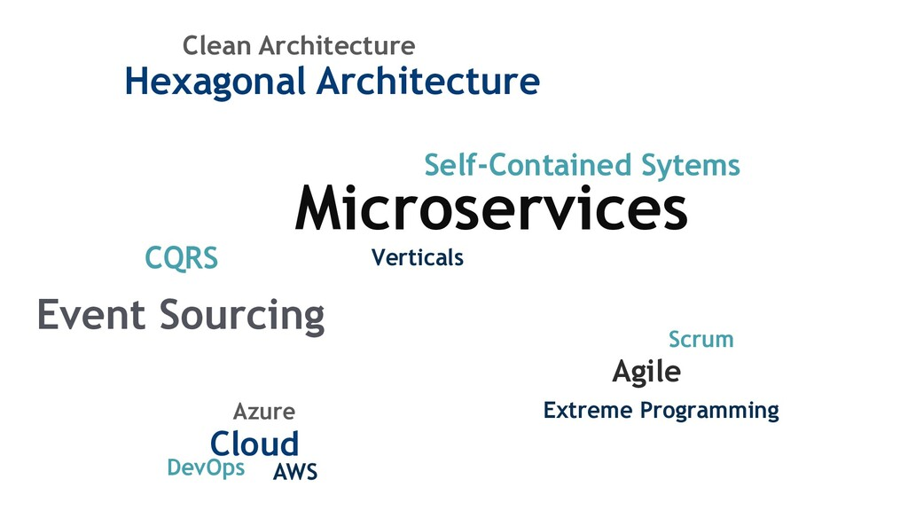 Microservices CQRS Hexagonal Architecture Agile...