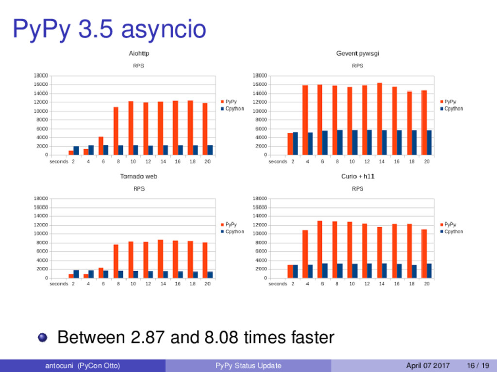 PyPy 3.5 asyncio Between 2.87 and 8.08 times fa...