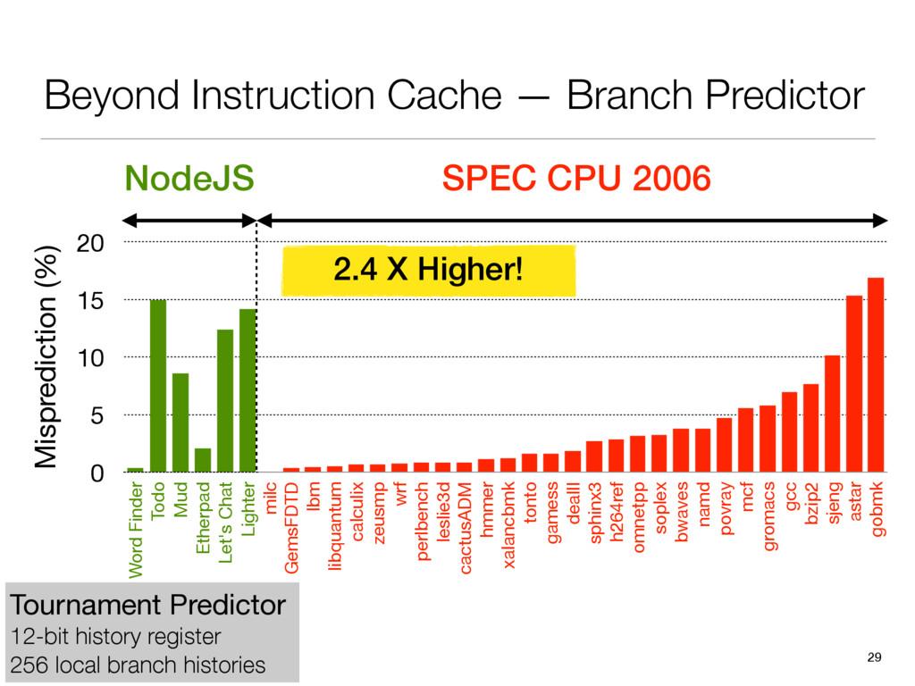 Beyond Instruction Cache — Branch Predictor 29 ...