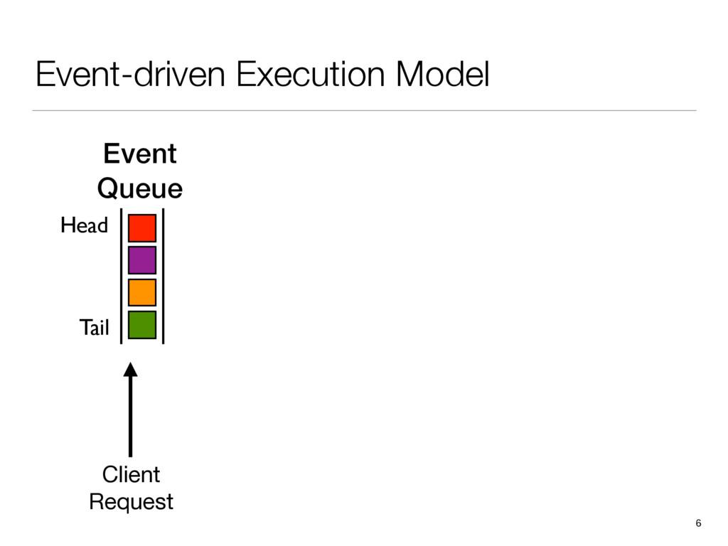 Event-driven Execution Model 6 Event Queue Clie...