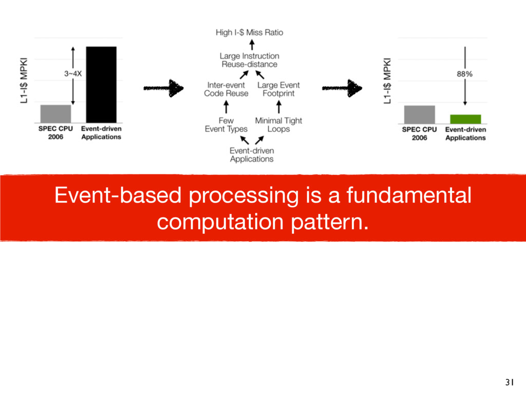 31 Event-based processing is a fundamental comp...