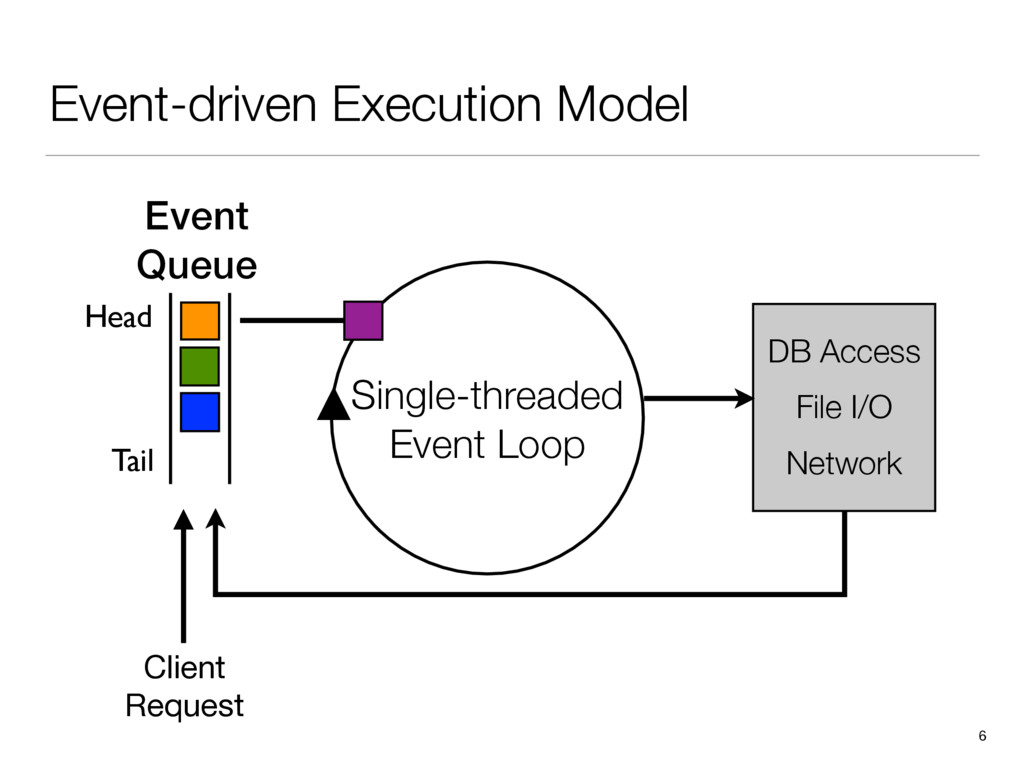 Event-driven Execution Model 6 Event Queue Sing...