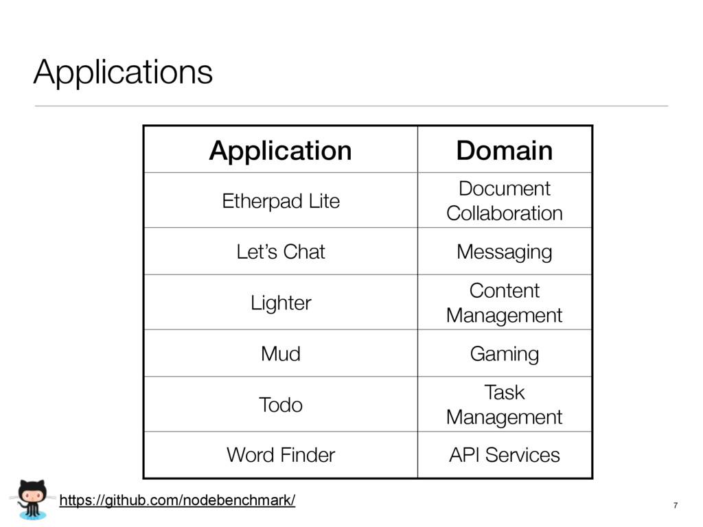 Applications 7 Application Domain Etherpad Lite...