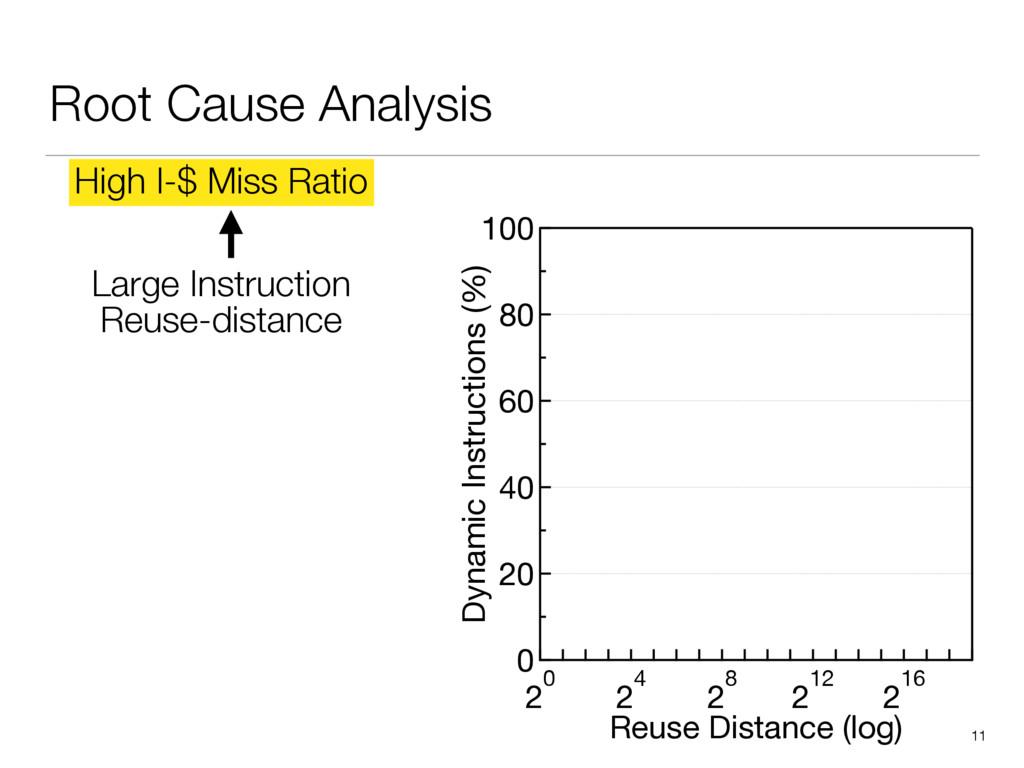 Root Cause Analysis 11 100 80 60 40 20 0 Dynami...