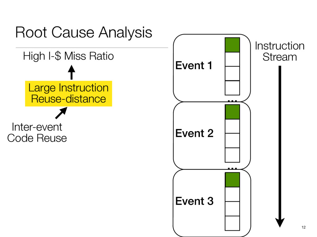 Event 2 Event 1 Event 3 Root Cause Analysis 12 ...