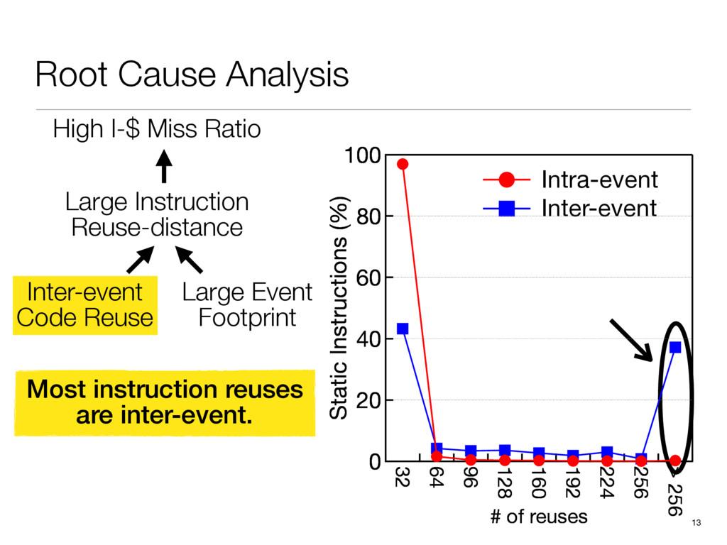 Root Cause Analysis 13 100 80 60 40 20 0 Instru...
