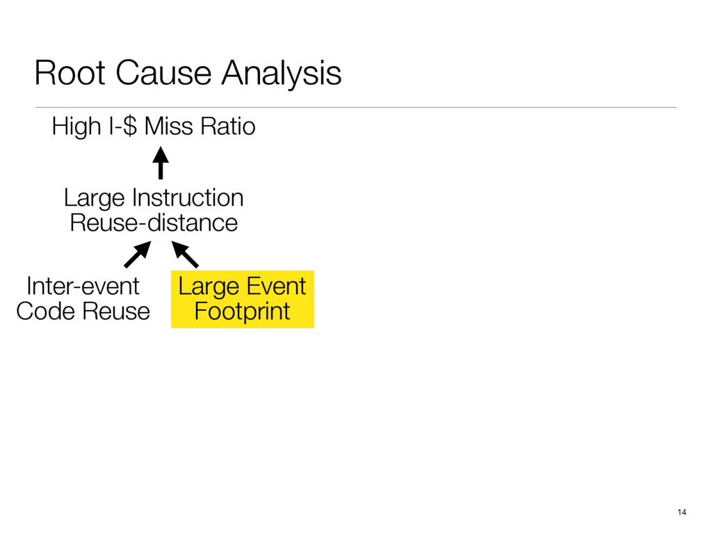Root Cause Analysis 14 High I-$ Miss Ratio Inte...