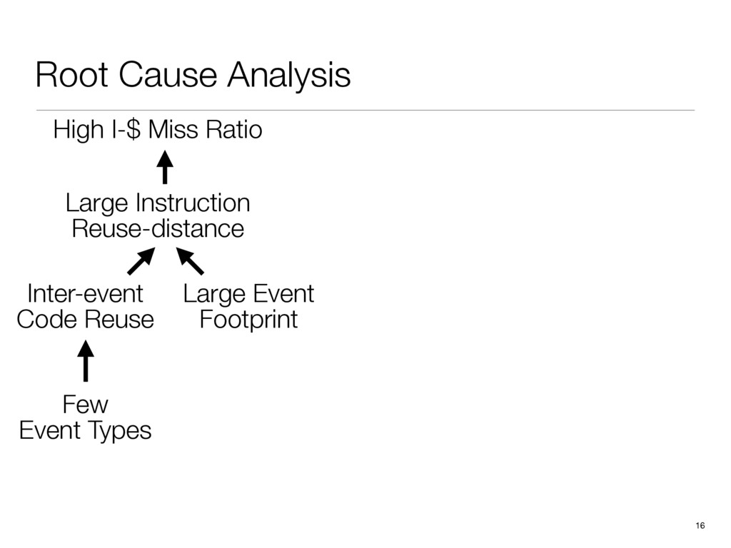 Root Cause Analysis 16 High I-$ Miss Ratio Inte...