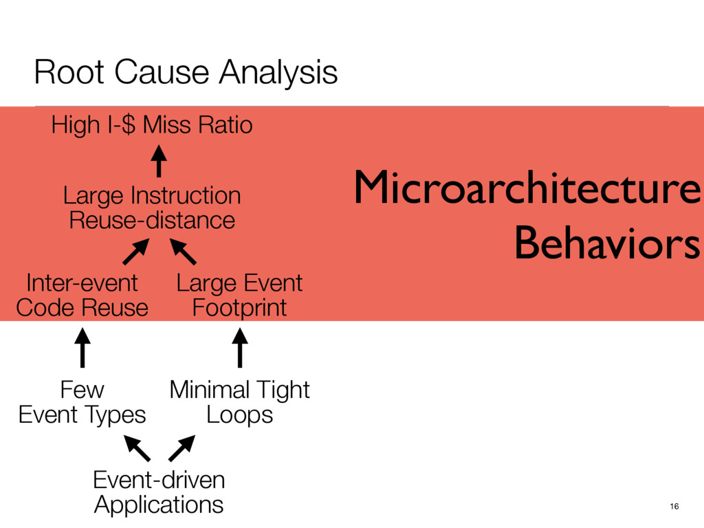 Microarchitecture Behaviors Root Cause Analysis...