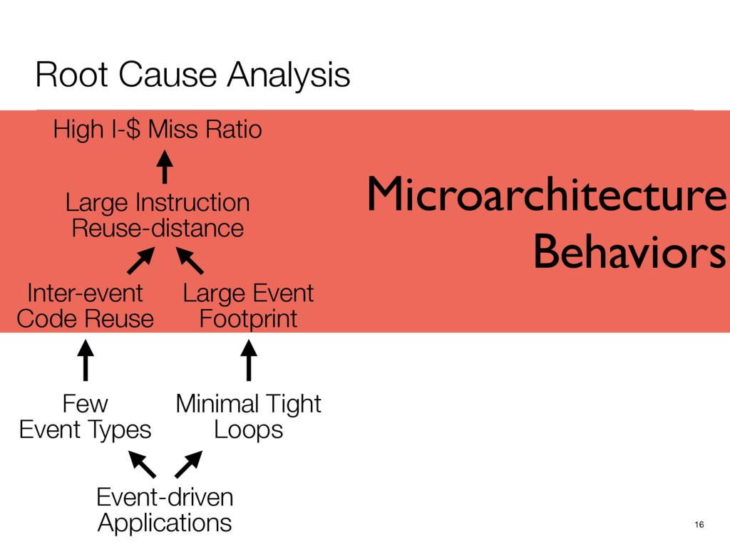 Microarchitecture Behaviors Root Cause Analysis...