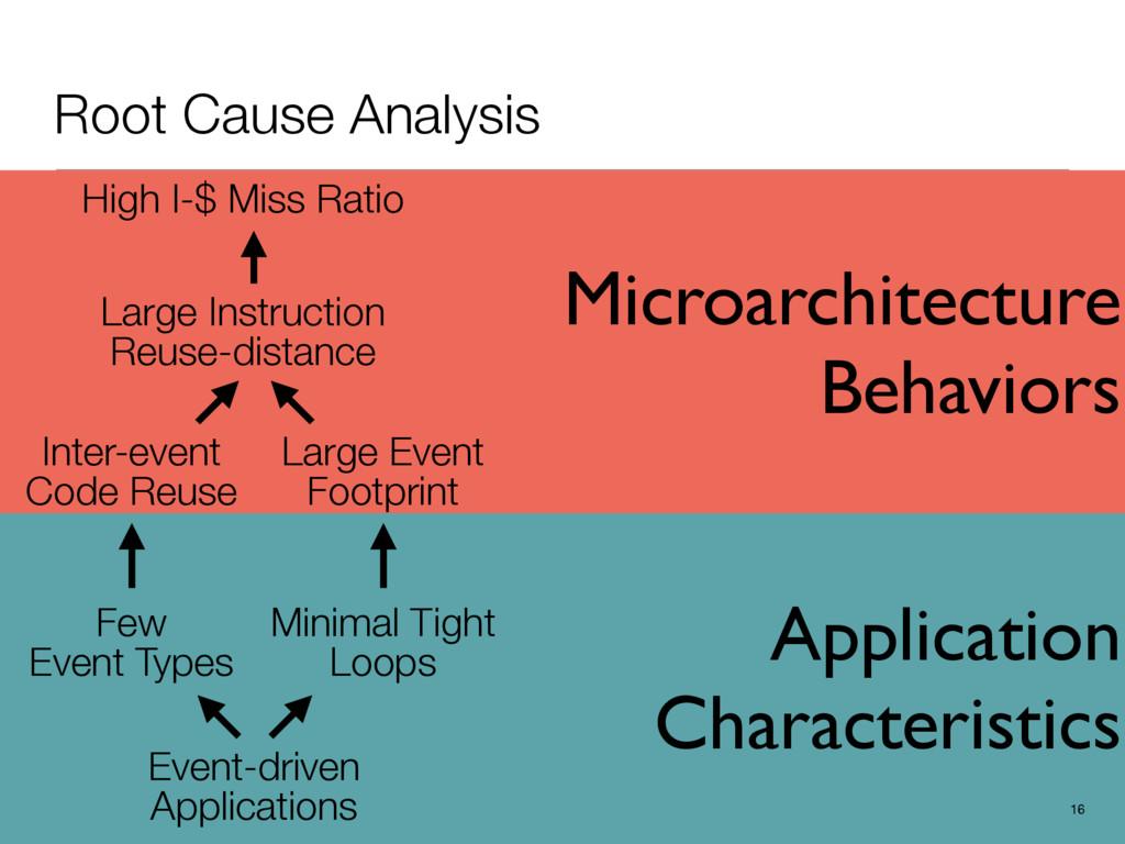 Application Characteristics Microarchitecture B...