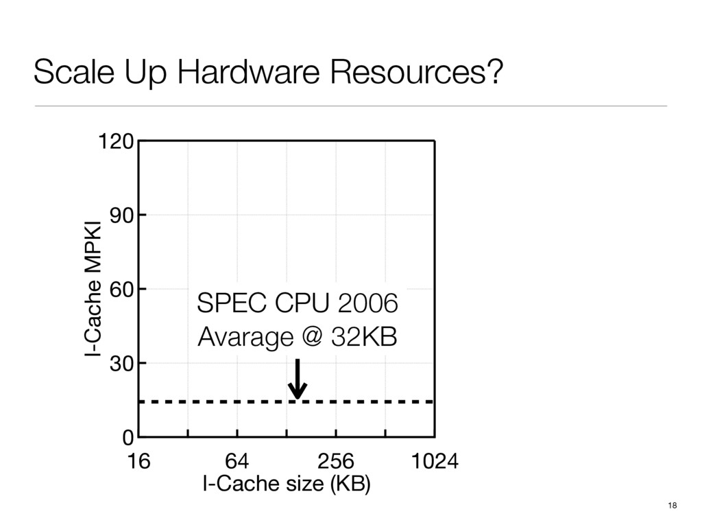 Scale Up Hardware Resources? 18 120 90 60 30 0 ...
