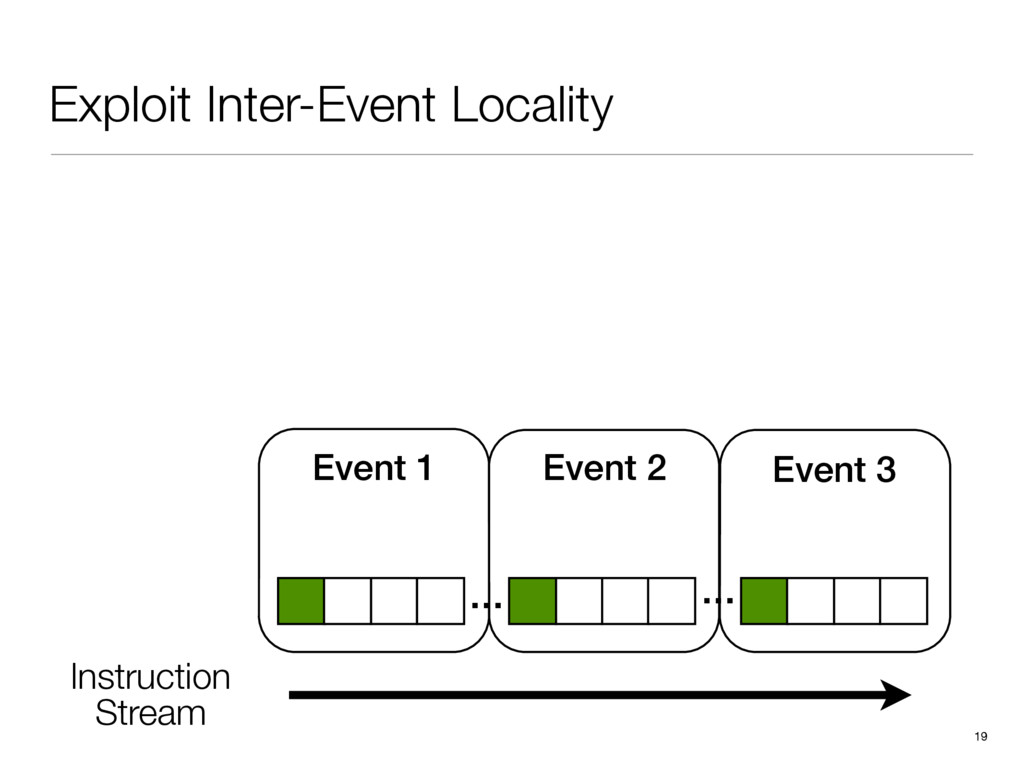 Exploit Inter-Event Locality 19 … … Event 1 Ins...