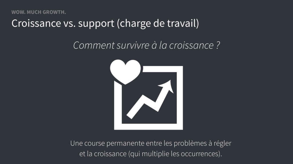 WOW. MUCH GROWTH. Croissance vs. support (charg...