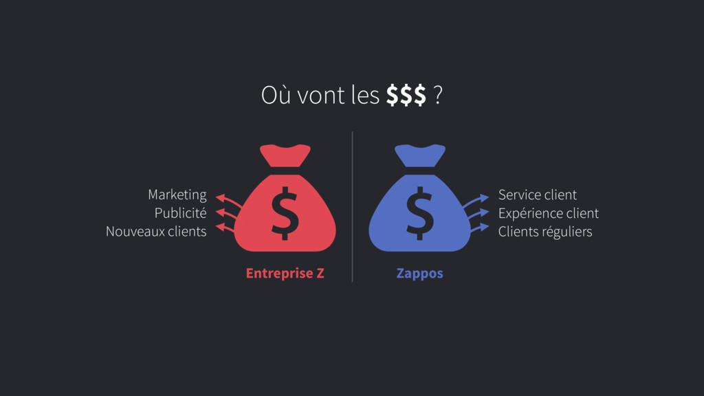 Entreprise Z Zappos Où vont les $$$ ? Service c...
