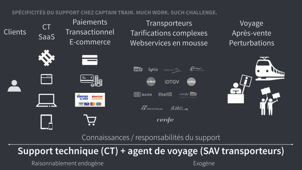 Support technique (CT) + agent de voyage (SAV t...