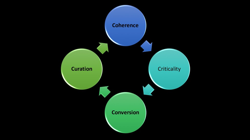 Coherence Criticality Conversion Curation