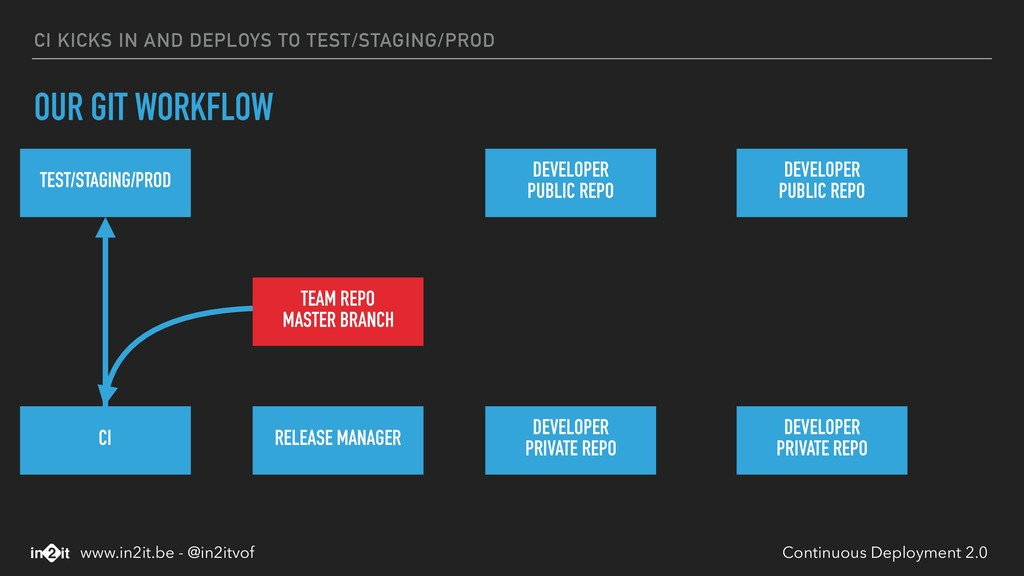 CI KICKS IN AND DEPLOYS TO TEST/STAGING/PROD OU...